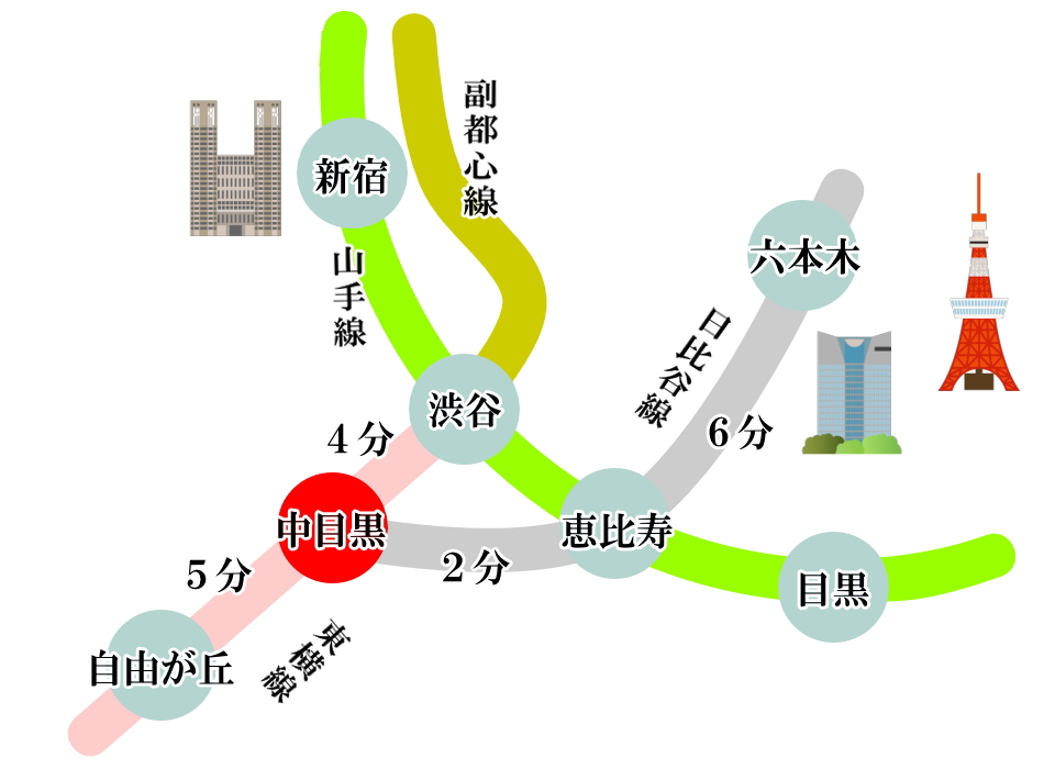 中目黒 アクセス 地図 交通機関